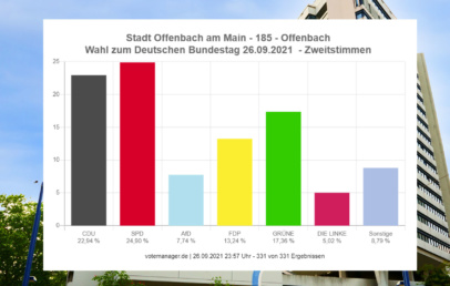 bundestagswahl 2021 Offenbach Ergebnisse Zweitstimmen